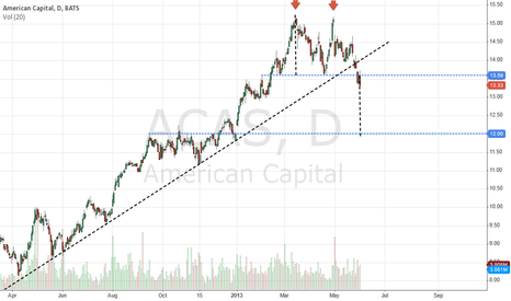ACAS: $ACAS Double Top