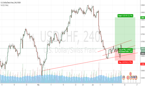 USDCHF: usdchf ? whats your thoughts ?