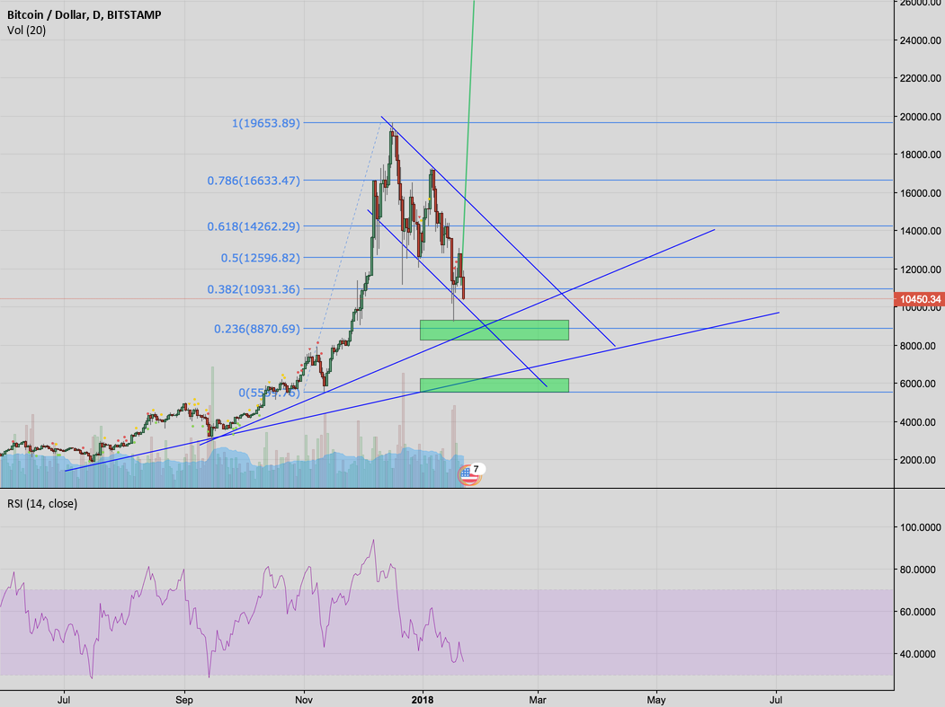 BTC - If it hits $8870 buy. If $5540, sell your house + buy all