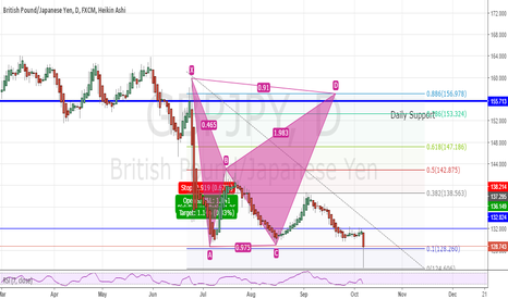 GBPJPY: Bat Pattern that will fulfill