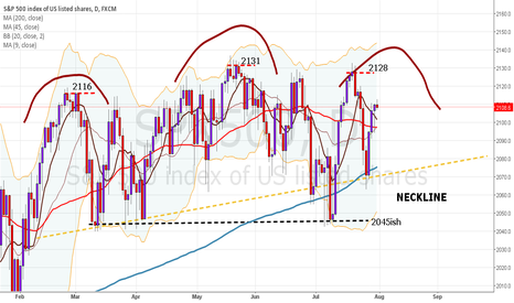 SPX500: SPX / SP500 - updated SHS formation analysis