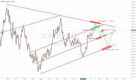 XAUUSD: Technical Analysis for trade