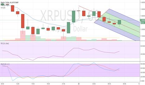 XRPUSD: Next oppurtunity to short XRP