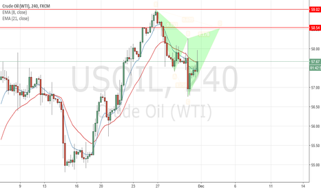 USOIL: short at 58.5~59