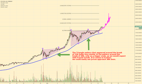 BTCUSD: Bitcoin to 30,000 by year end?