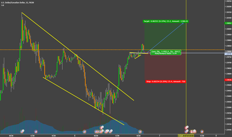 USDCAD: Buy the rimors, sell the facts!!(USDCAD)