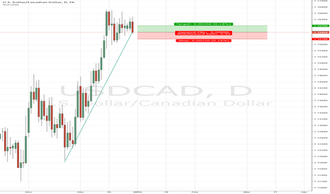 USDCAD: USDCAD long term trending up