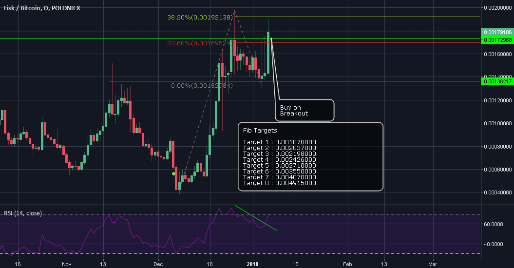 LSK to break out, easy 100% target.