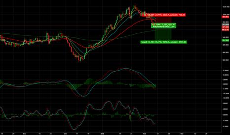 XPTUSD: XPT/USD - 500 Pips Short