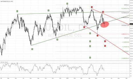 USOIL: US OIL Daily