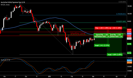 AUDJPY: Expect trend to resume soon