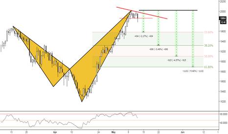 JPN225: (12h) Nikkei under pressure!