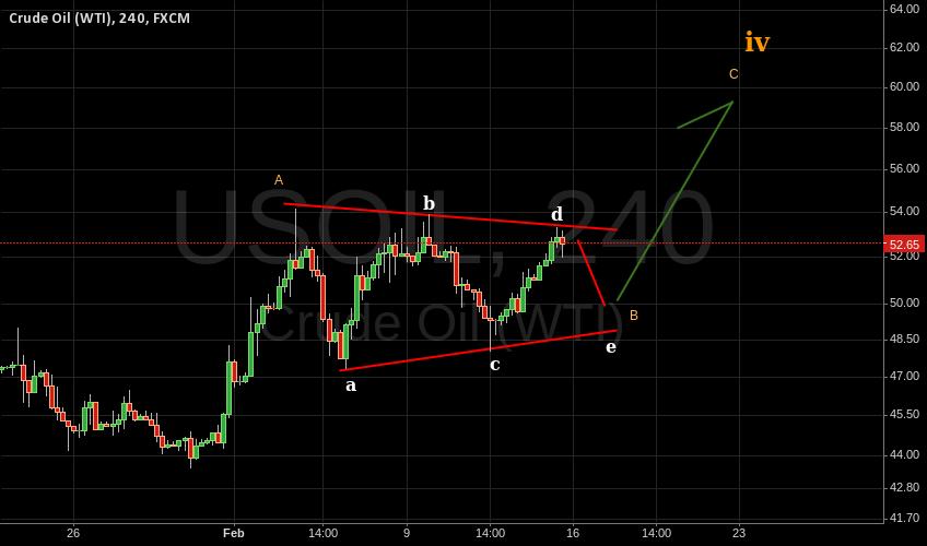 USOIL EW Analysis - Bullish triangle almost set to rally.