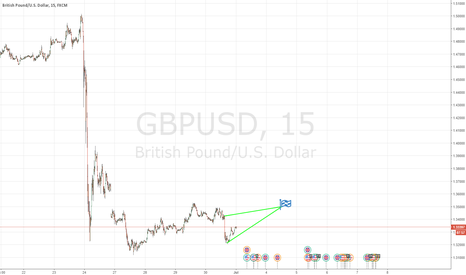 GBPUSD: Freshly baked GBPUSD - Me love you LONG time