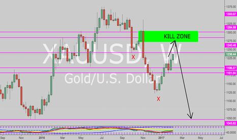 XAUUSD: Gold bearish trend