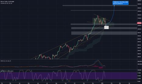 BTCUSD: Bitcoin: Strong Trend Continuation [+150% Potential]