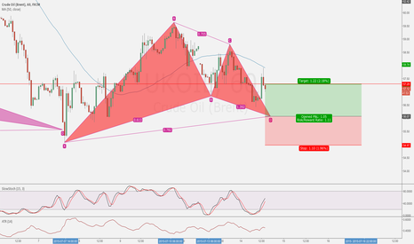 UKOIL: UKOil Gartley Pattern