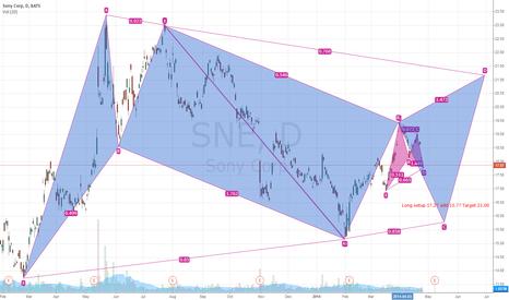 SNE: Sony(SNE)