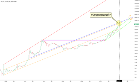 BTCUSD: Ignore all indicators, just lines in log scale