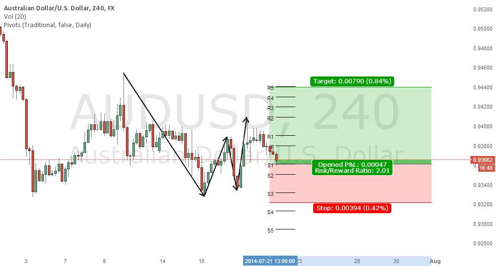 AUDUSD 26.18 Trade