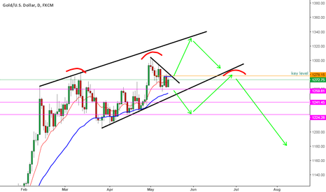 XAUUSD: one way or another major daily pattern with gold