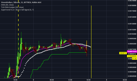 SBDBTC: Resistance holding back growth