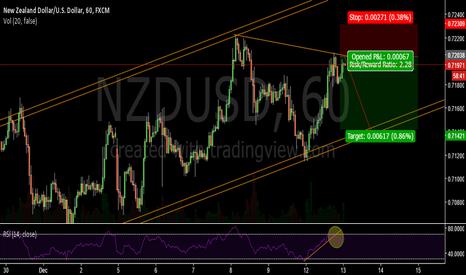NZDUSD: Waiting a bearish movement- NZDUSD