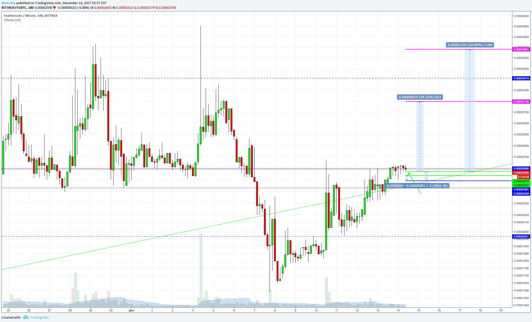 ftc btc tradingview)