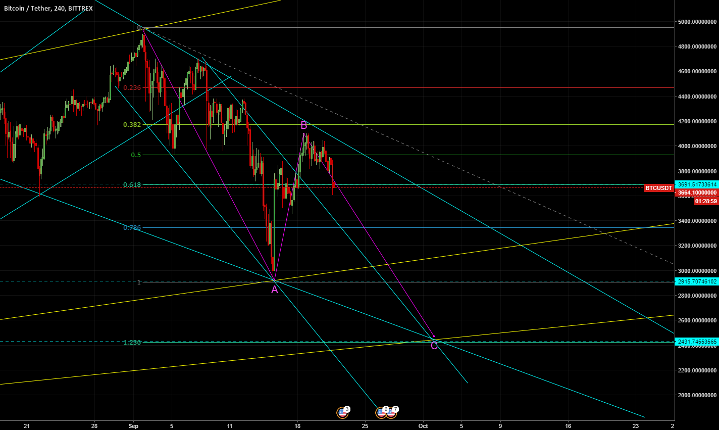 BTCUSD Down to 2400 (lot of support there)