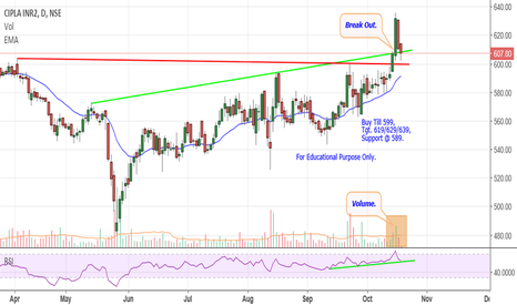 CIPLA: Cipla - Break Out Retest.