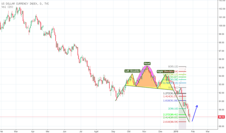 DXY: dxy pd tf d1