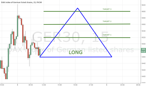 GER30: DAX 4/1/16 LONG STABILIZATION