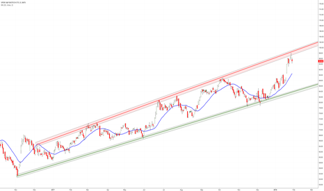 XBI: XBI Trades perfectly in this channel