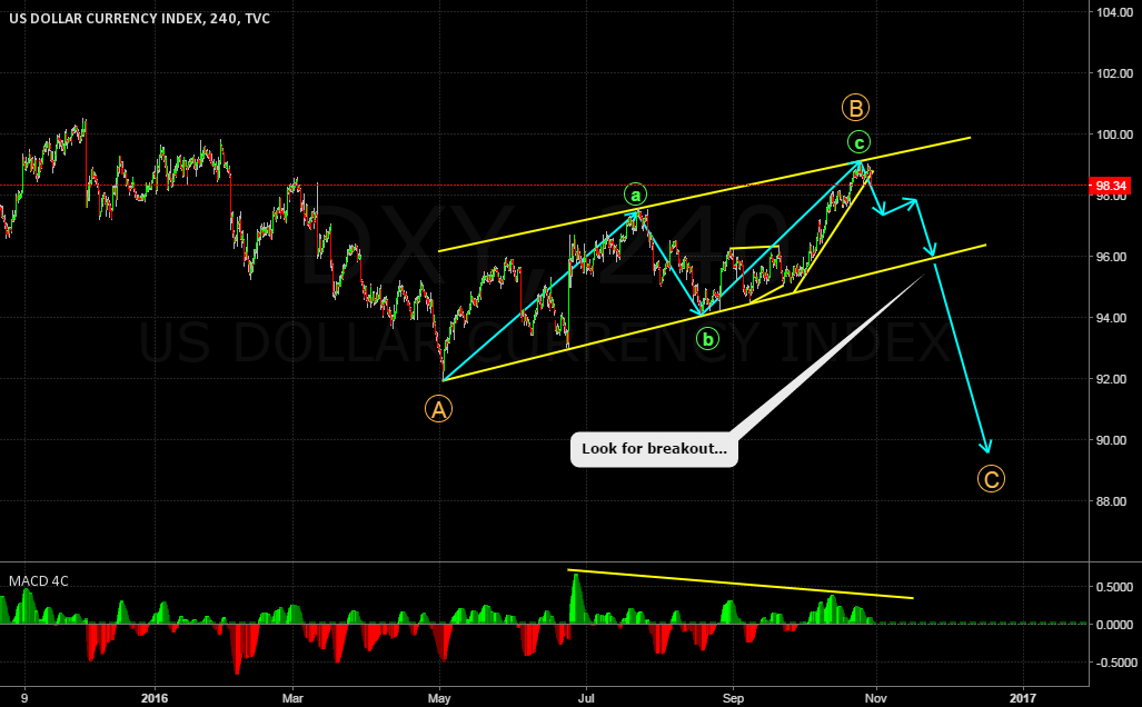 US DOLLAR INDEX (DXY) STILL LOOKING FOR DOWNSIDE!