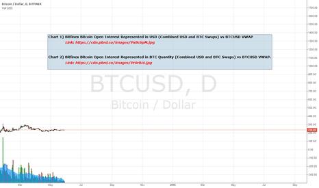 BTCUSD: BFX BTC Open Interest Represented in USD and BTC vs Price
