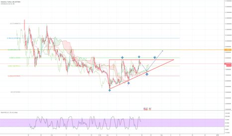 OMGUSDT: Ascending triangle in 4h chart?