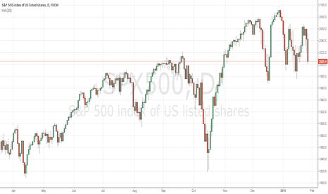 SPX500: Right now
