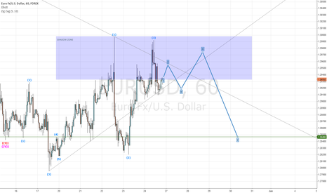EURUSD: possible direction...