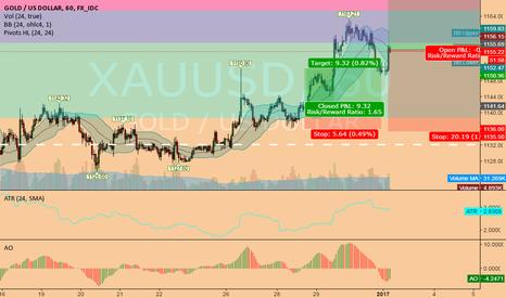 XAUUSD: still long XAUUSD @ 1h @ trading capability this 1st week `17