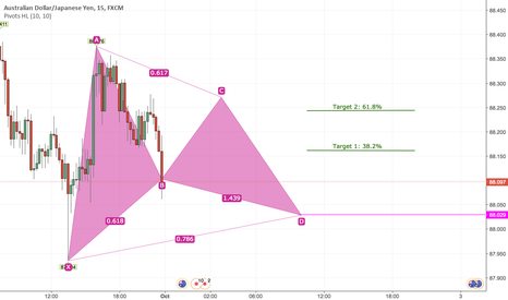 AUDJPY: Buy AUDJPY Short Term Based on Bullish Harmonic Gartley