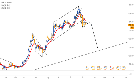 XAUUSD: SHORT TERM SELL IN GOLD - 1H CHART