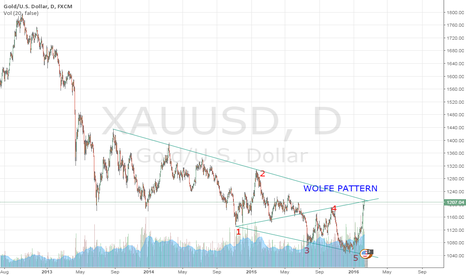 XAUUSD: Gold: It's time to SHORT