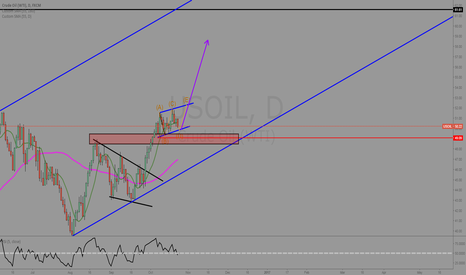 USOIL: Oil is still looking Bullish think it will do somthing like this