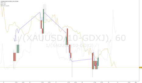 1/(XAUUSD/10-GDXJ): SPOT Gold, GDXJ as a predictor for BDR.AX