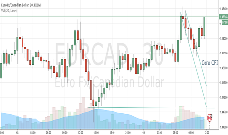 EURCAD: Pending news release @14;30 gmt, a possible sell
