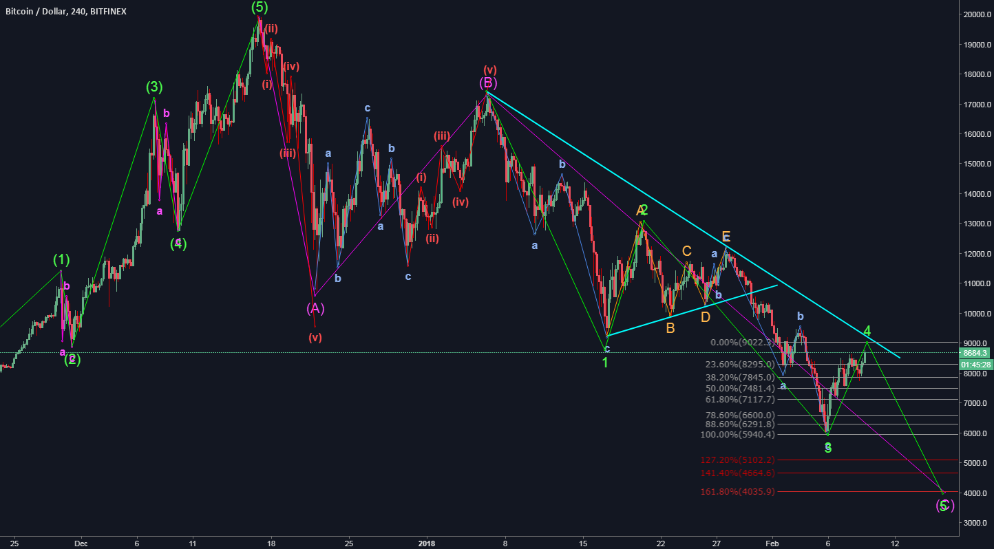 Elliot Wave 5 not complete