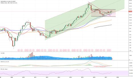 SKX: Trend following. Long after flag break upwards