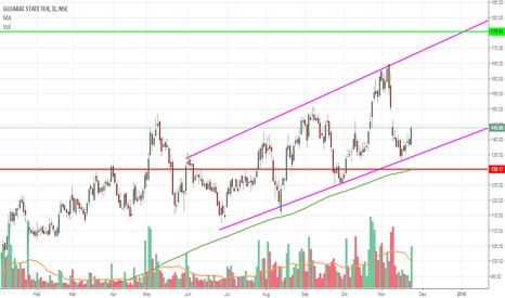 GSFC: GSFC bounce from upwards trend line Support