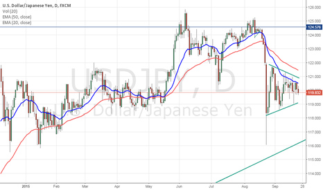 USDJPY: USD/JPY seems to be forming a nice short