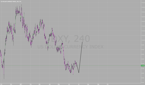 DXY: DXY Pretty obvious